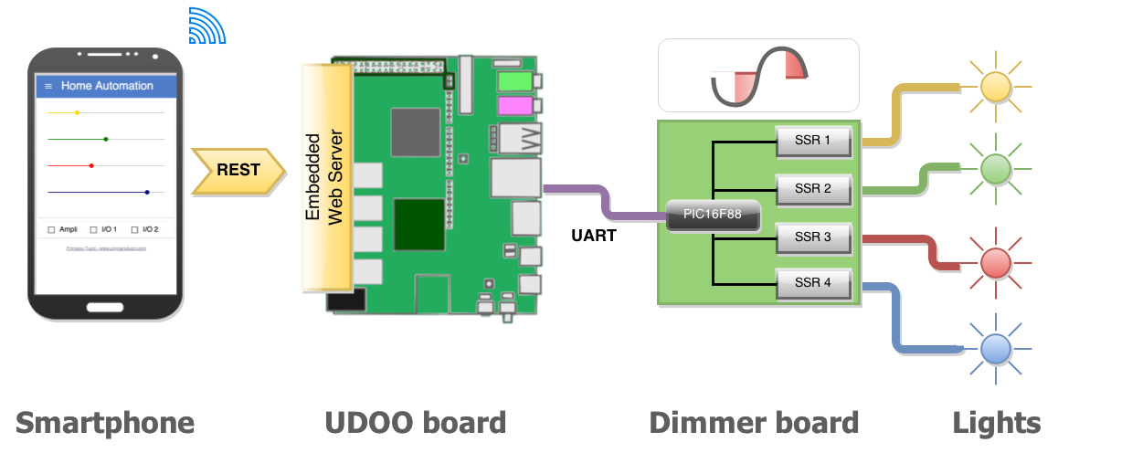 Diy home automation in the iot era with udoo and polymer bitleaks architectural diagram ccuart